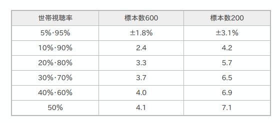 西内まりや主演、月9「明日結婚します」視聴率急降下6・9%