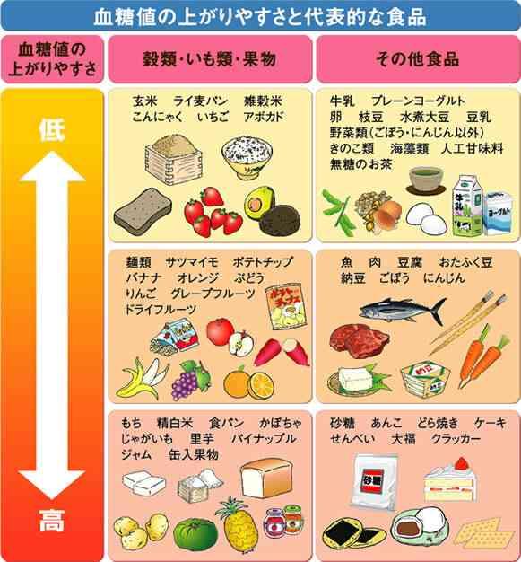 糖質オフの食事