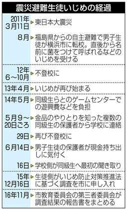 「菌」「賠償金をもらっているだろう」横浜で原発避難の生徒にいじめ 第三者委、学校など批判