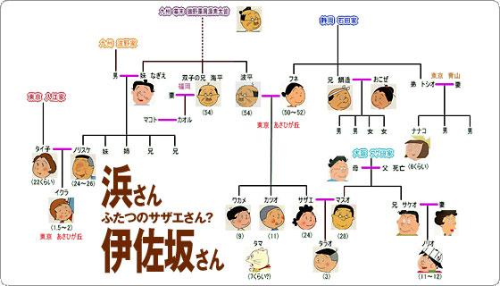 日本の我が家のルーツは、サザエさん?? ( ホームページ ) - で、ひとりごと。onelife BLOG - Yahoo!ブログ