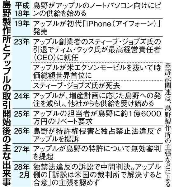 【アップルVS町工場訴訟】巨人に立ち向かった日本の下町メーカーの意地 他の中小企業にも光明(1/2ページ) - 産経ニュース