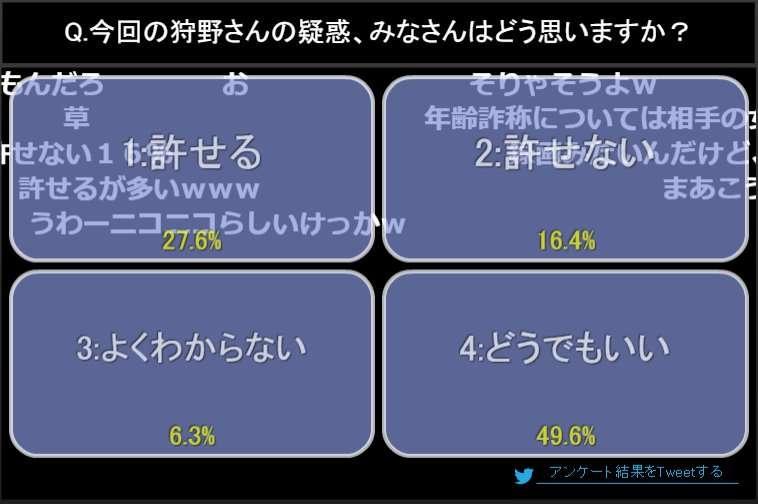 未成年淫行疑惑・狩野英孝記者会見 「どうでもいい」が49% ネットユーザーの反応