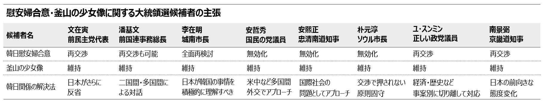 慰安婦:韓日関係改善、日本に反省を求める韓国大統領選有力候補者たち-Chosun online 朝鮮日報