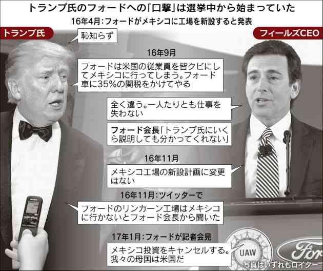 米製造業、打算の屈服 フォードがメキシコ新工場撤回  :日本経済新聞