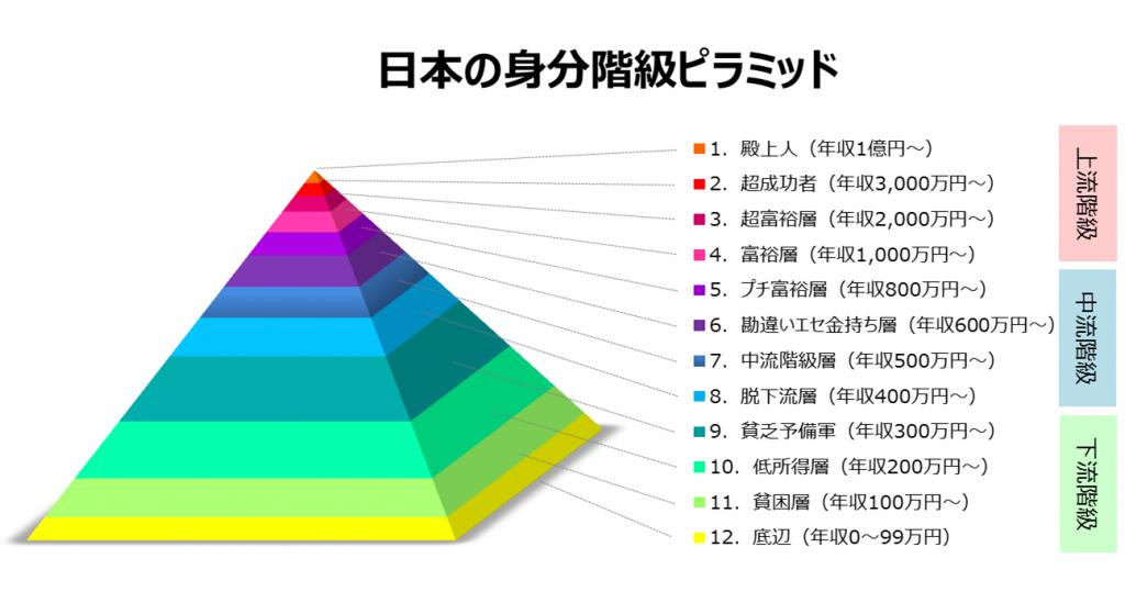 【新カースト制度】日本人を年収・職業で12階級に仕分けてみた。   ニュース   ブログ部
