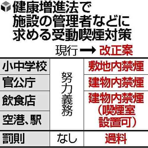 飲食店内や駅構内は原則禁煙に…受動喫煙対策 : 社会 : 読売新聞(YOMIURI ONLINE)