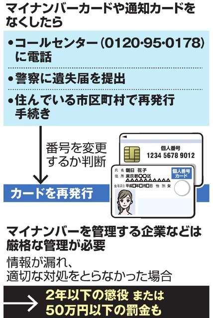マイナンバー、勤務先が紛失多発 番号変更は自治体任せ:朝日新聞デジタル