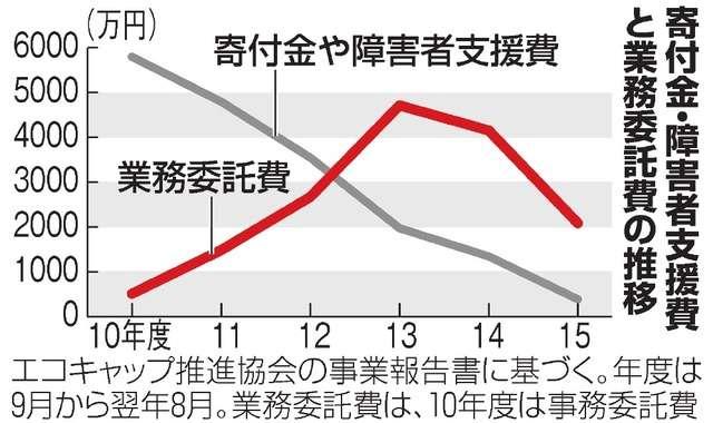 エコキャップ推進協、事業費の5割超を「身内」に還流:朝日新聞デジタル