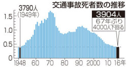 昨年の交通死3904人=67年ぶり4000人下回る―高齢者54.8%・警察庁