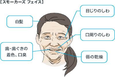 禁煙の効果