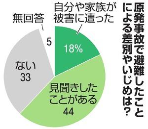 原発事故避難先で差別やいじめ「ある」62% 共同調査