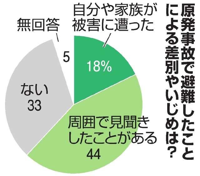 原発事故避難先で差別やいじめ「ある」62% 共同調査:朝日新聞デジタル