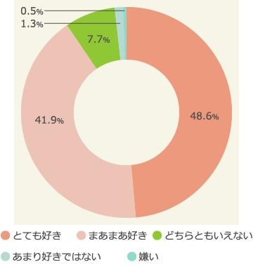 """日本人から見た""""日本のイメージ""""調査。9割以上が「日本が好き」(マクロミル調べ) - BIGLOBEニュース"""
