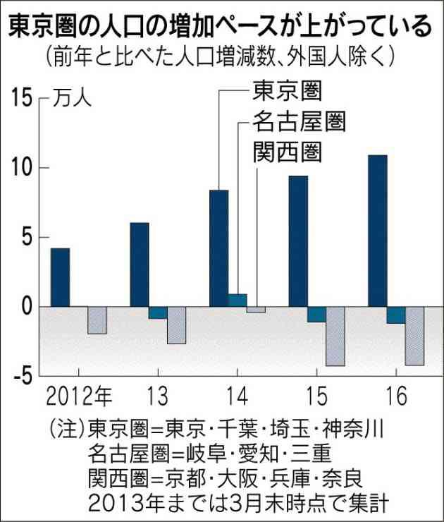 日本の人口、7年連続減 「東京一極集中」止まらず  :日本経済新聞
