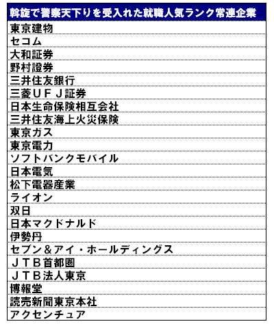 警察天下りを受け入れるダメ企業393社リスト:MyNewsJapan