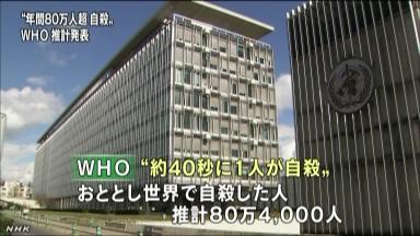 世界の自殺者 年間80万人超…日本は平均を1.6倍も上回る数字に
