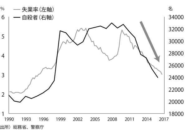日本の自殺者数はなぜ「激減」したのか?