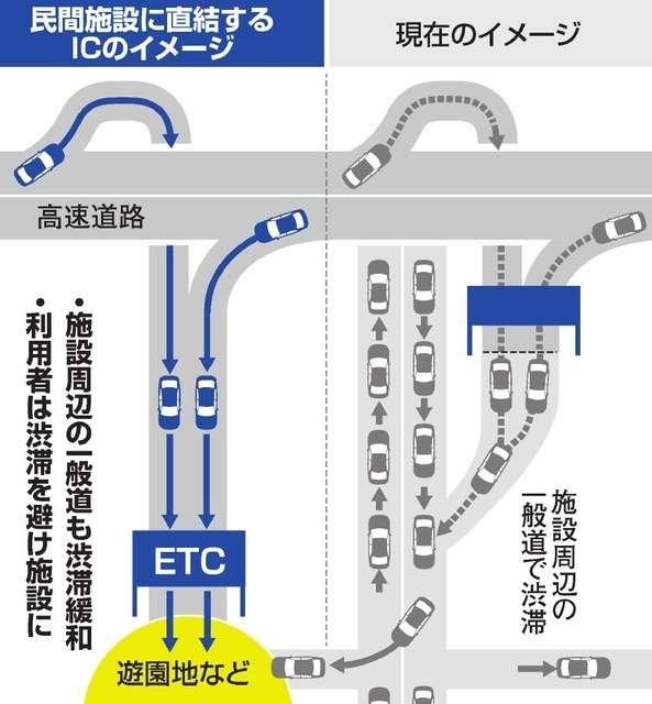 高速道路のインター、東京ディズニーリゾートやユニバーサル・スタジオ・ジャパンなどに直結 渋滞緩和へ来年度から