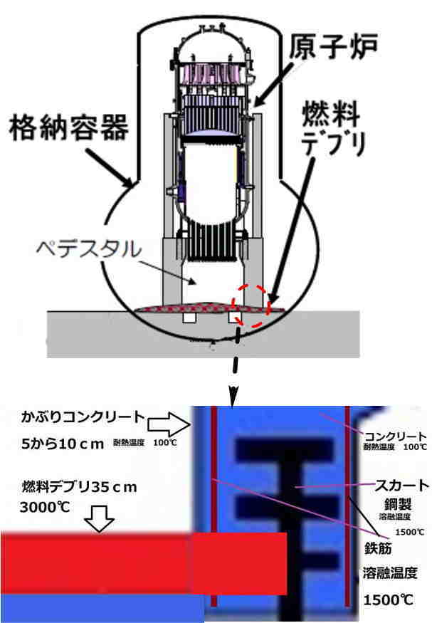 福島炉心溶融