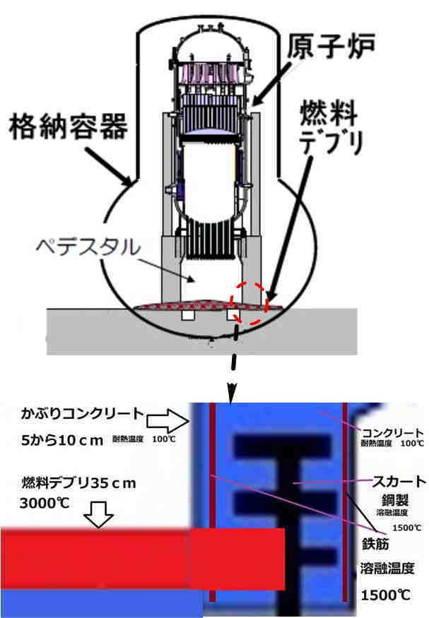 福島第一原発2号機 格納容器で高い放射線量 推定