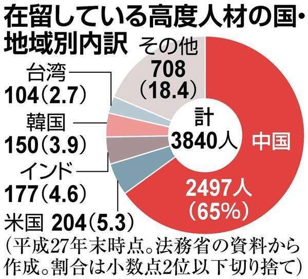 有能な在日外国人、在留1年で永住権 対象の3分の2は中国籍か 政府が規定緩和検討