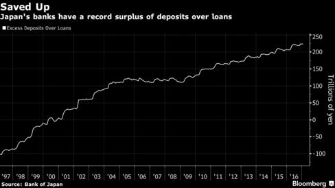 三菱UFJとみずほ銀、ついに預金利回「0.00%」-マイナス金利1年 - Bloomberg