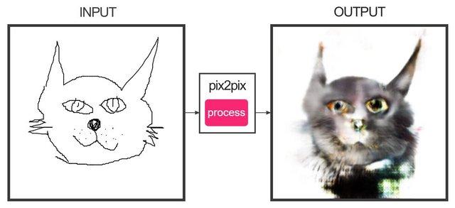 【猫の日】絵を描くとネコに変換してくれる画像生成AIが話題