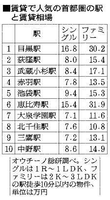賃貸で住みたい駅、赤羽が急浮上 吉祥寺は魅力低下か (朝日新聞デジタル) - Yahoo!ニュース