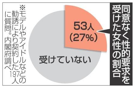 モデル勧誘、契約者の27%に性的要求 内閣府調査