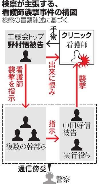 工藤会トップ「局部手術に不満」 看護師襲撃、検察主張:朝日新聞デジタル