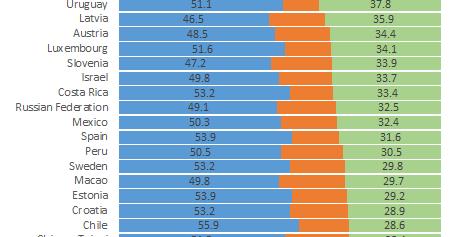 データえっせい: 創作物の発信頻度の国際比較