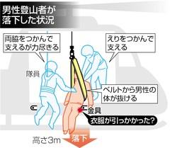 <富士山救助ミス>ヘリから落下の男性遺族、約9000万円の損害賠償を求めて静岡市を提訴