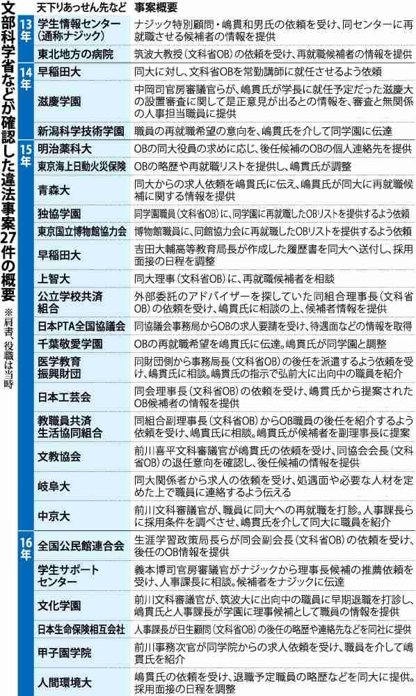<天下り>違法あっせん、大学以外も 共済組合や生保など (毎日新聞) - Yahoo!ニュース