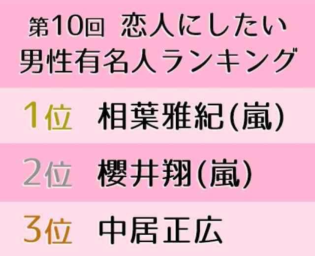『第10回 恋人にしたい男性有名人ランキング』 (オリコン) - Yahoo!ニュース
