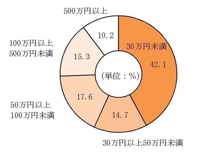 起業家の4割が月商30万円未満 - ITmedia ビジネスオンライン