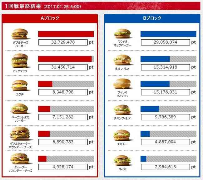 第1回マクドナルド総選挙「ダブルチーズバーガー」が1位に!2月1日から期間限定で 公約「トリプルチーズバーガー」の販売決定