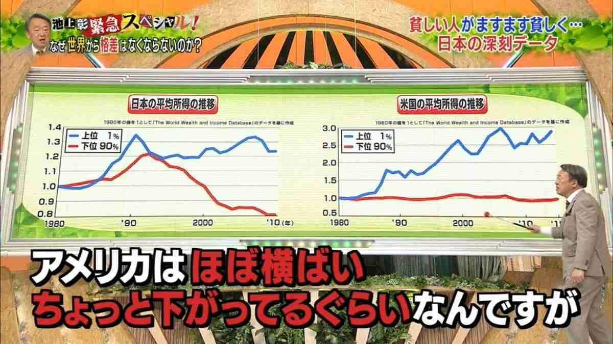 【悲報】池上彰さんの番組のグラフが「印象操作」だとネットでは批判殺到