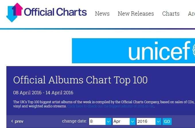 BABYMETAL「全英・週間アルバムチャート15位、セールスでは10位」 : BABYmatoMETAL