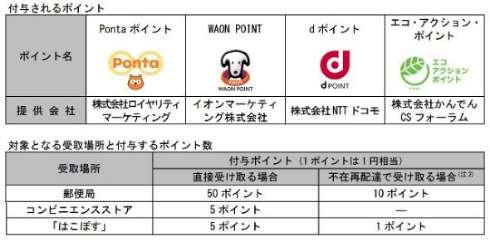 日本郵便、ポイントがもらえる再配達防止キャンペーンを実施 ゆうパックを郵便局・コンビニ・宅配ロッカー受取で