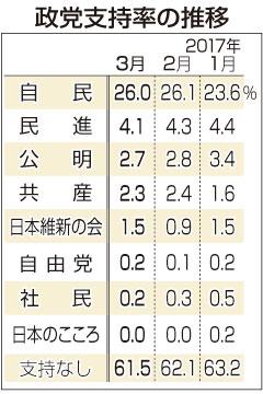 安倍内閣の支持率が大幅ダウンの47.6% 森友学園問題などの影響か