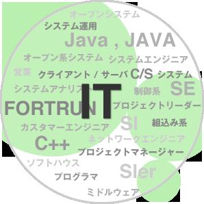 IT業界にいるひと!!!集まれ〜〜!!!