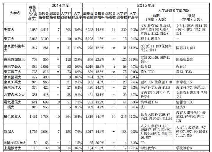 THE世界大学ランキング日本版2017、2位に東北大学
