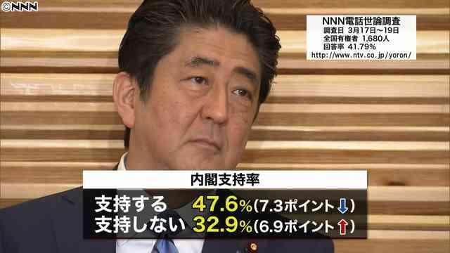 安倍内閣の支持率が大幅ダウンの47.6% 森友学園問題などの影響か - ライブドアニュース