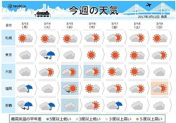 14日夜から関東で雪の可能性も…今週の天気
