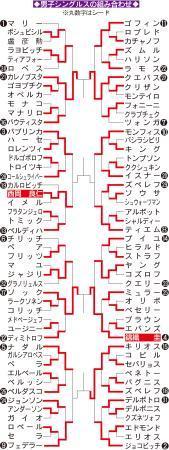 錦織、準々決勝の相手は18位ソック 過去1勝1敗 (日刊スポーツ) - Yahoo!ニュース