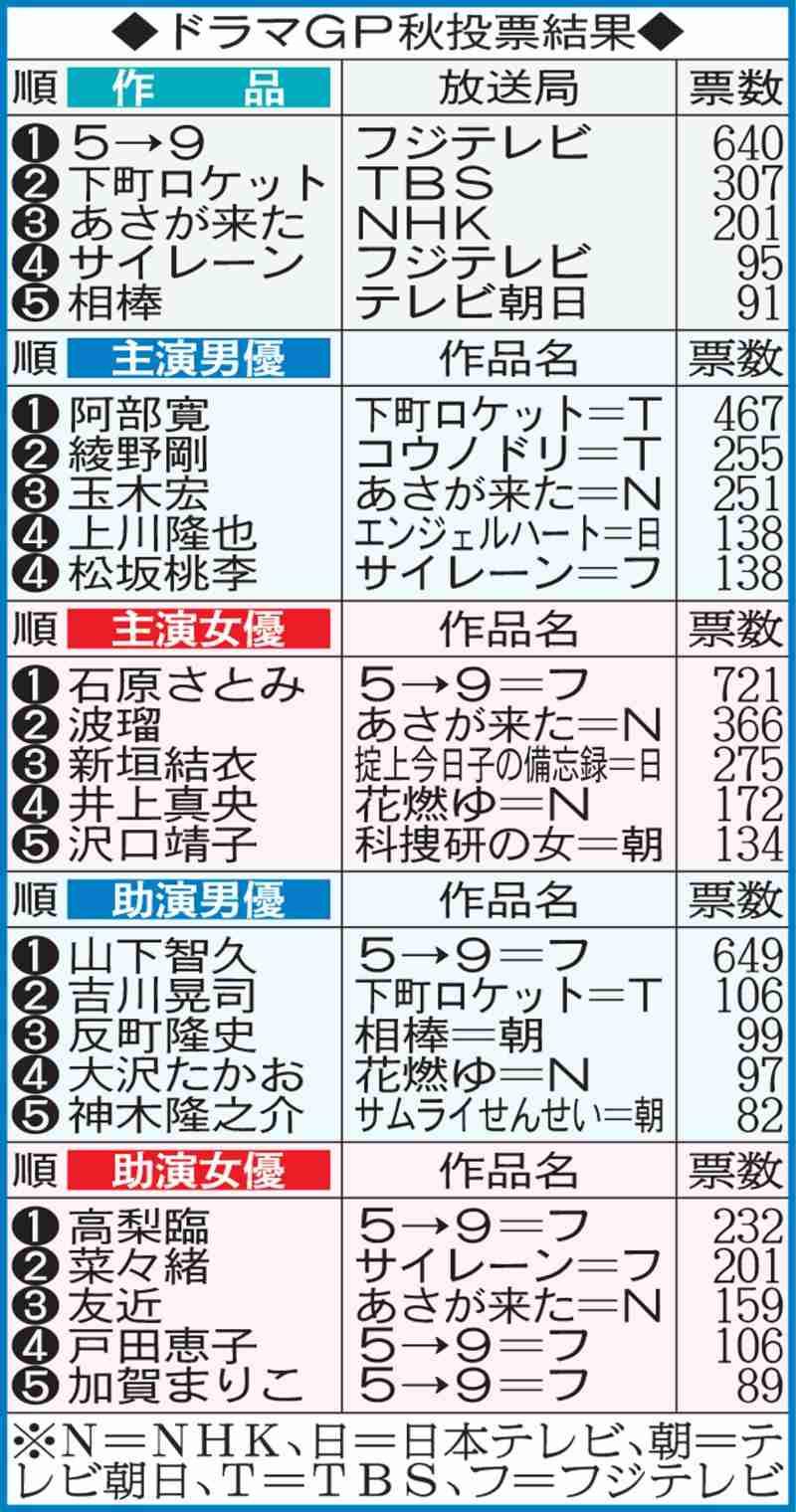 フジ「5→9~私に恋した-」4冠 ドラマGP秋 - ドラマ : 日刊スポーツ