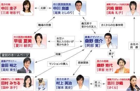 「結婚できない男」高知東生氏カットして放送、ファミリー劇場