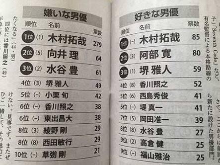 男が選ぶ[好きな男・嫌いな男]ランキング イチローが福山雅治と同数で1位。嫌いな男は?