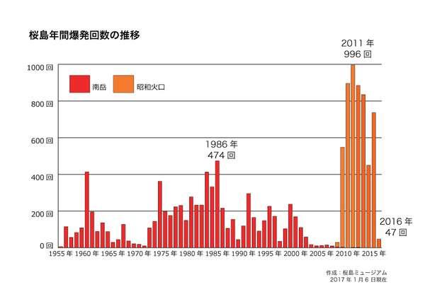 桜島で8か月ぶり爆発的噴火…噴煙約500m