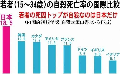 国連の幸福度ランキング トップはノルウェー、日本51位